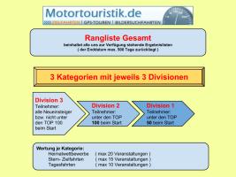 Struktur der Ranglisten ab 1.3.2015